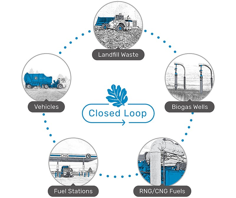 5050 closed loop clean fuels graphic padded